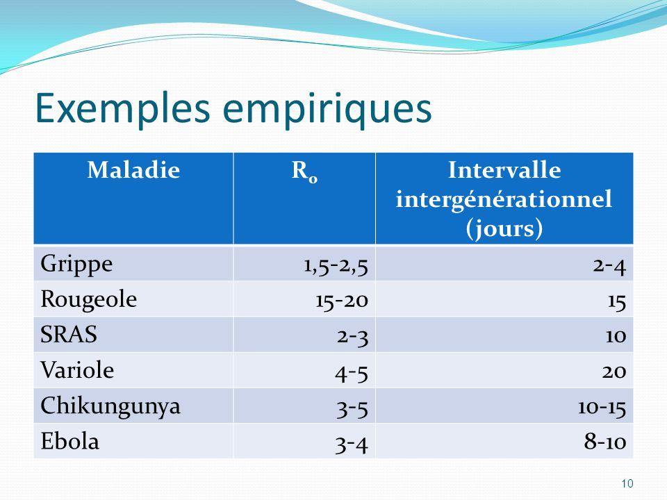 Exemples empiriques MaladieR0R0 Intervalle intergénérationnel (jours) Grippe1,5-2,52-4 Rougeole15-2015 SRAS2-310 Variole4-520 Chikungunya3-510-15 Ebol