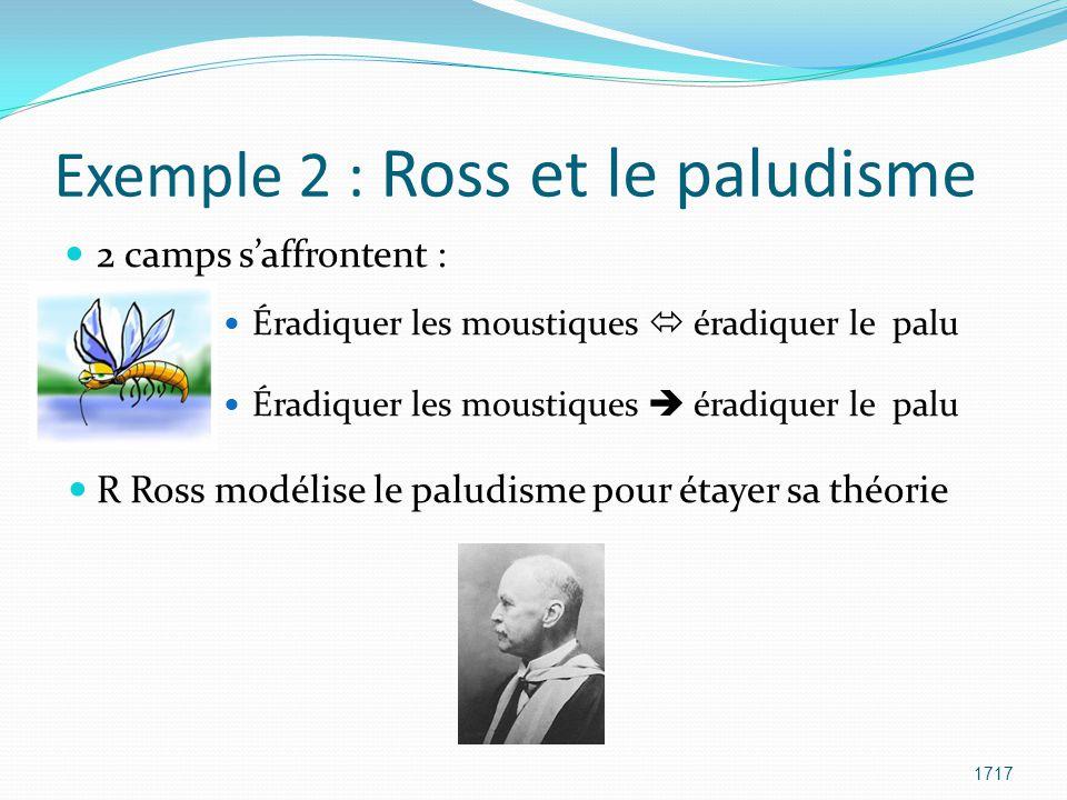 Exemple 2 : Ross et le paludisme 2 camps s'affrontent : Éradiquer les moustiques  éradiquer le palu Éradiquer les moustiques  éradiquer le palu R Ro