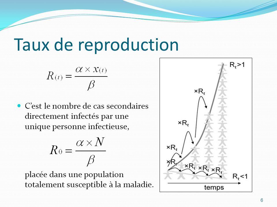 Taux de reproduction C'est le nombre de cas secondaires directement infectés par une unique personne infectieuse, placée dans une population totalemen
