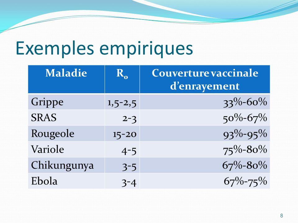 Exemples empiriques 8 MaladieR0R0 Couverture vaccinale d'enrayement Grippe1,5-2,533%-60% SRAS2-350%-67% Rougeole15-2093%-95% Variole4-575%-80% Chikung