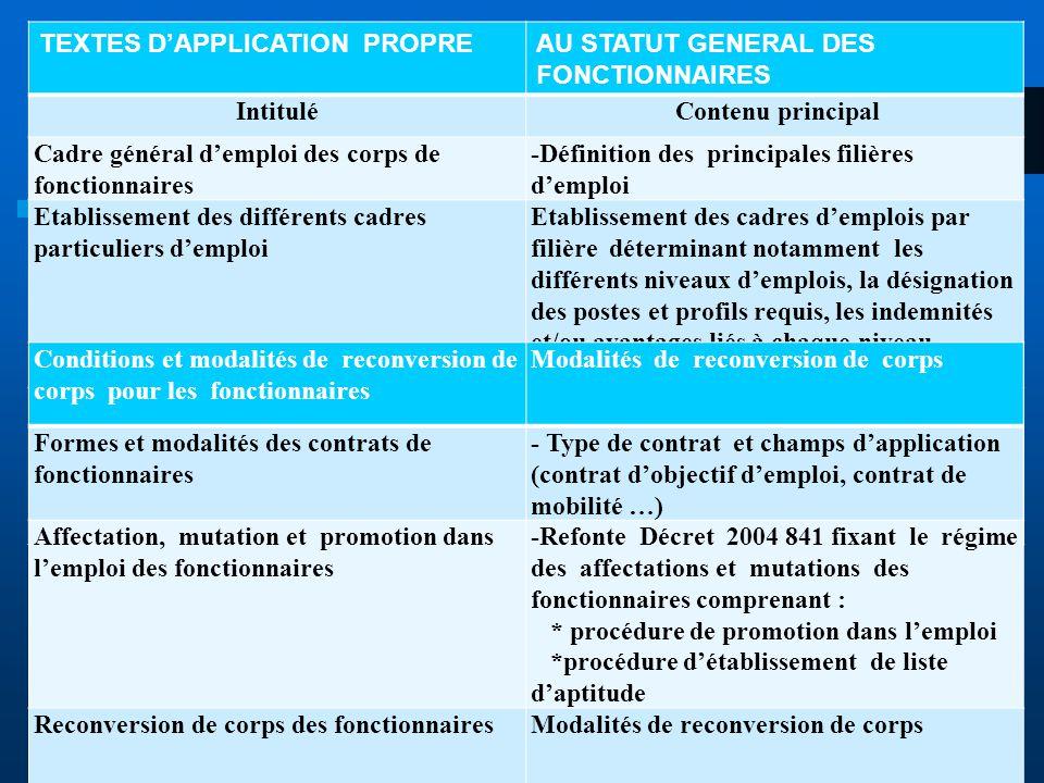 TEXTES D'APPLICATION PROPREAU STATUT GENERAL DES FONCTIONNAIRES Intitulé Contenu principal Cadre général d'emploi des corps de fonctionnaires -Définit