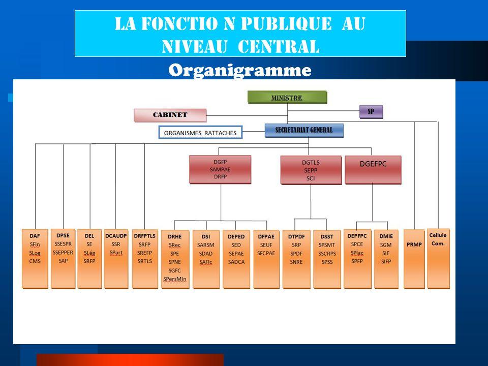 LA FONCTIO N PUBLIQUE au niveau central Organigramme