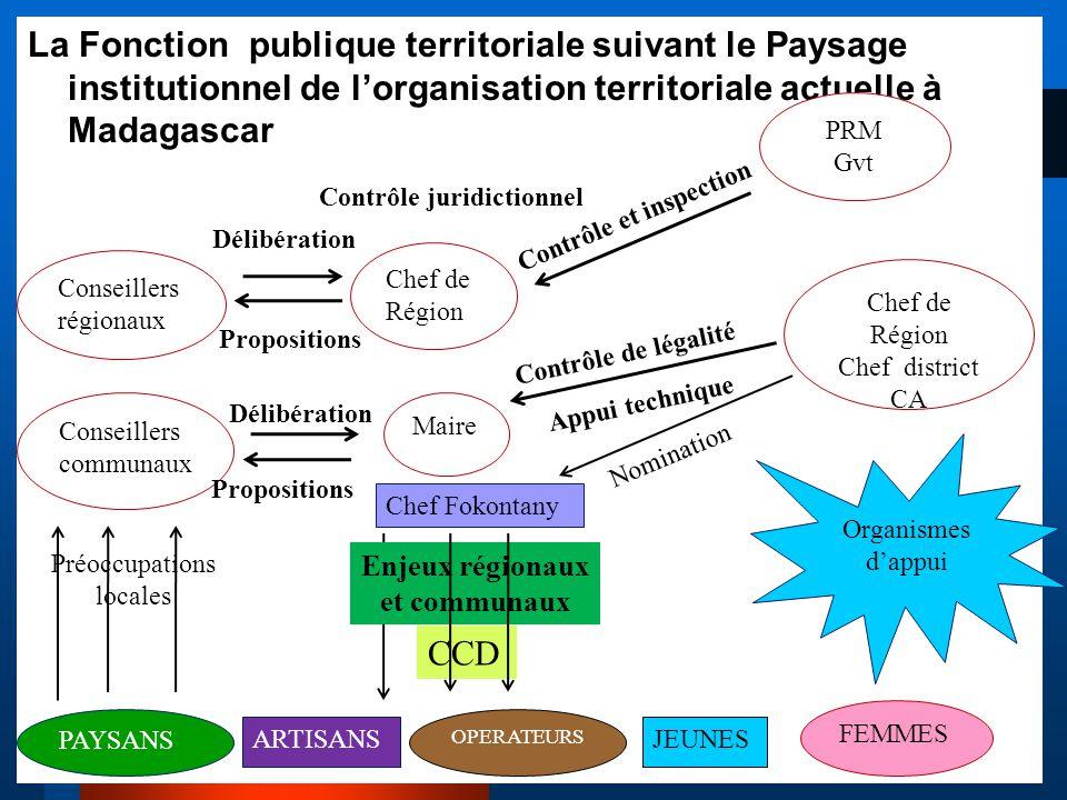 La Fonction publique territoriale suivant le Paysage institutionnel de l'organisation territoriale actuelle à Madagascar Conseillers régionaux Chef de