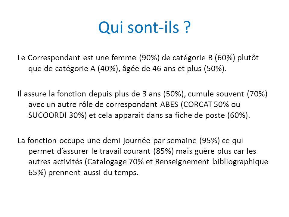 Qui sont-ils ? Le Correspondant est une femme (90%) de catégorie B (60%) plutôt que de catégorie A (40%), âgée de 46 ans et plus (50%). Il assure la f