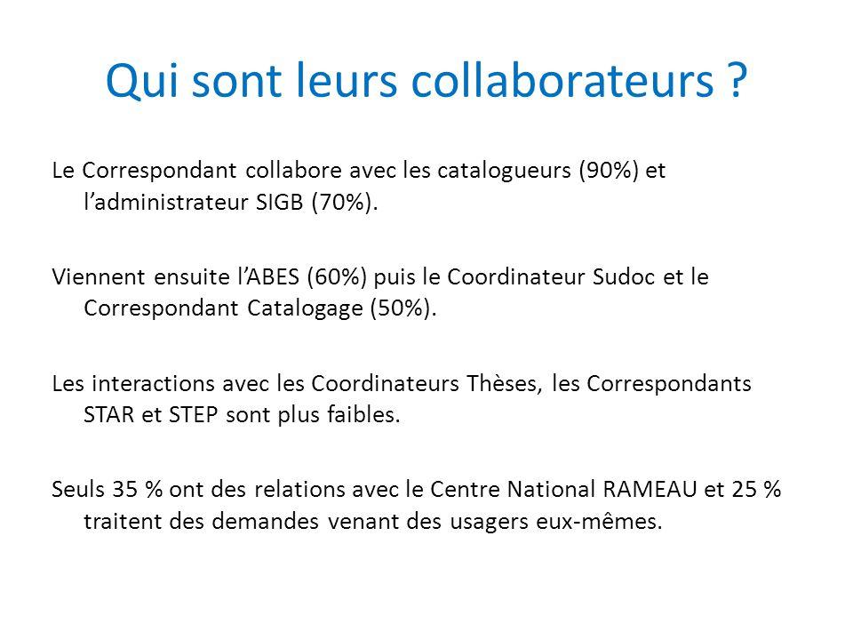 Qui sont leurs collaborateurs ? Le Correspondant collabore avec les catalogueurs (90%) et l'administrateur SIGB (70%). Viennent ensuite l'ABES (60%) p