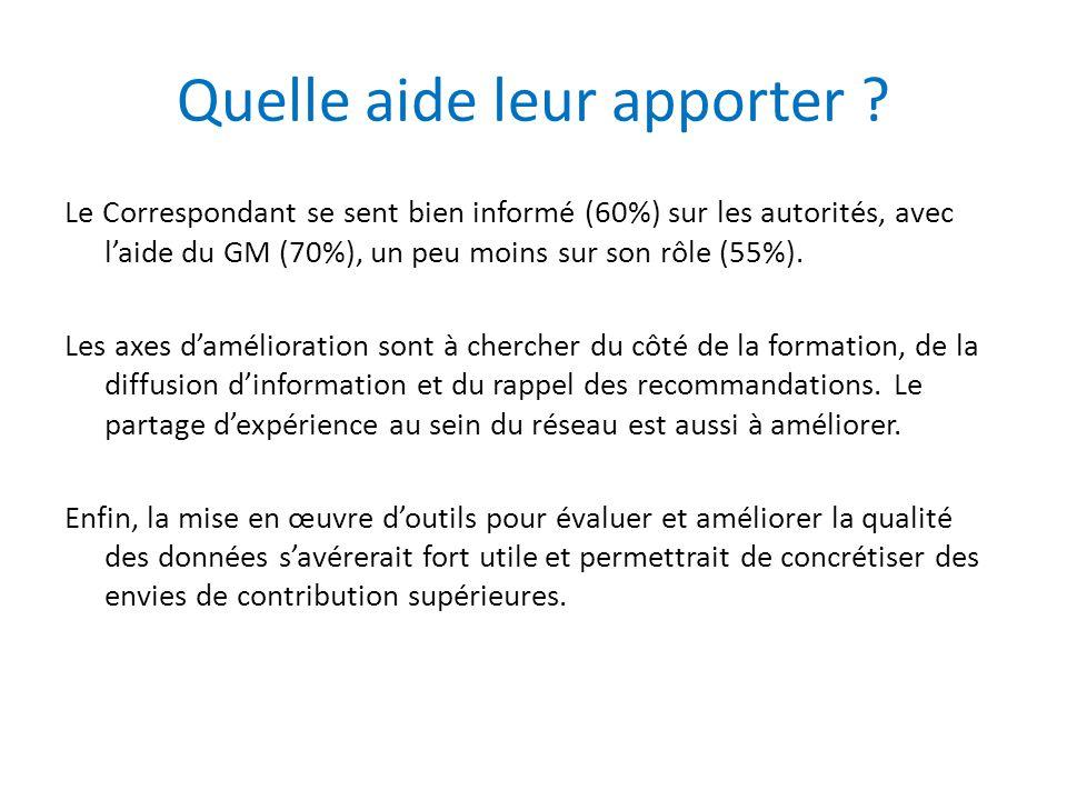 Quelle aide leur apporter ? Le Correspondant se sent bien informé (60%) sur les autorités, avec l'aide du GM (70%), un peu moins sur son rôle (55%). L