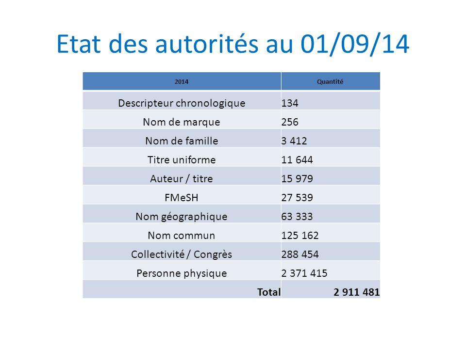 Etat des autorités au 01/09/14 2014Quantité Descripteur chronologique134 Nom de marque256 Nom de famille3 412 Titre uniforme11 644 Auteur / titre15 97
