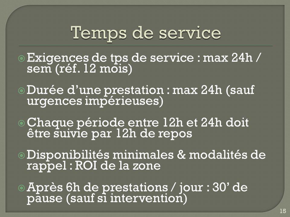  Exigences de tps de service : max 24h / sem (réf.