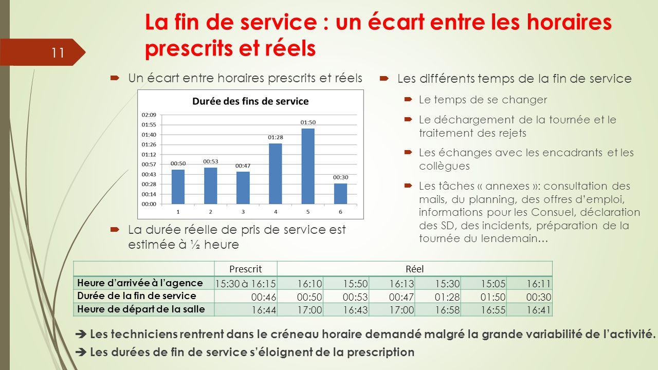 La fin de service : un écart entre les horaires prescrits et réels 11 PrescritRéel Heure d'arrivée à l'agence 15:30 à 16:1516:1015:5016:1315:3015:0516