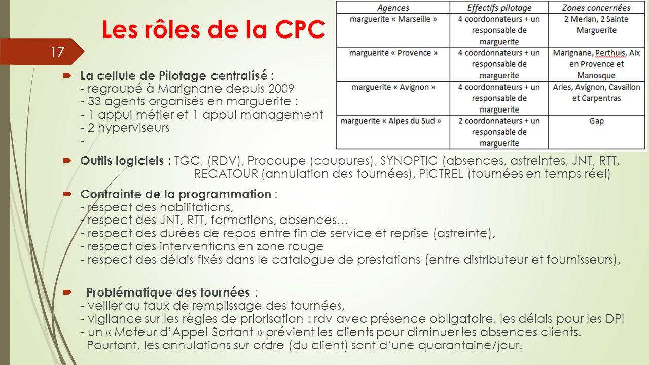 Les rôles de la CPC  La cellule de Pilotage centralisé : - regroupé à Marignane depuis 2009 - 33 agents organisés en marguerite : - 1 appui métier et 1 appui management - 2 hyperviseurs -  Outils logiciels : TGC, (RDV), Procoupe (coupures), SYNOPTIC (absences, astreintes, JNT, RTT, RECATOUR (annulation des tournées), PICTREL (tournées en temps réel)  Contrainte de la programmation : - respect des habilitations, - respect des JNT, RTT, formations, absences… - respect des durées de repos entre fin de service et reprise (astreinte), - respect des interventions en zone rouge - respect des délais fixés dans le catalogue de prestations (entre distributeur et fournisseurs),  Problématique des tournées : - veiller au taux de remplissage des tournées, - vigilance sur les règles de priorisation : rdv avec présence obligatoire, les délais pour les DPI - un « Moteur d'Appel Sortant » prévient les clients pour diminuer les absences clients.