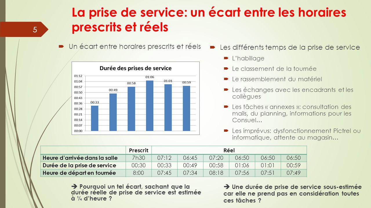 La prise de service: un écart entre les horaires prescrits et réels 5 PrescritRéel Heure d'arrivée dans la salle 7h3007:12 06:4507:2006:50 Durée de la prise de service 00:3000:33 00:4900:5801:0601:0100:59 Heure de départ en tournée 8:0007:4507:3408:1807:5607:5107:49  Pourquoi un tel écart, sachant que la durée réelle de prise de service est estimée à ¼ d'heure .