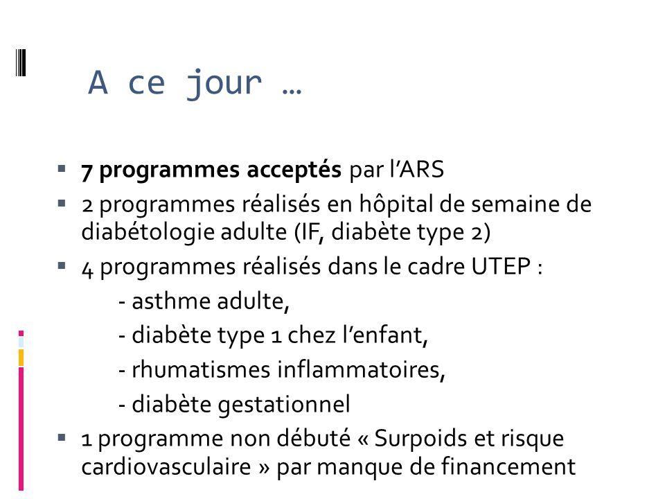 A ce jour …  7 programmes acceptés par l'ARS  2 programmes réalisés en hôpital de semaine de diabétologie adulte (IF, diabète type 2)  4 programmes réalisés dans le cadre UTEP : - asthme adulte, - diabète type 1 chez l'enfant, - rhumatismes inflammatoires, - diabète gestationnel  1 programme non débuté « Surpoids et risque cardiovasculaire » par manque de financement