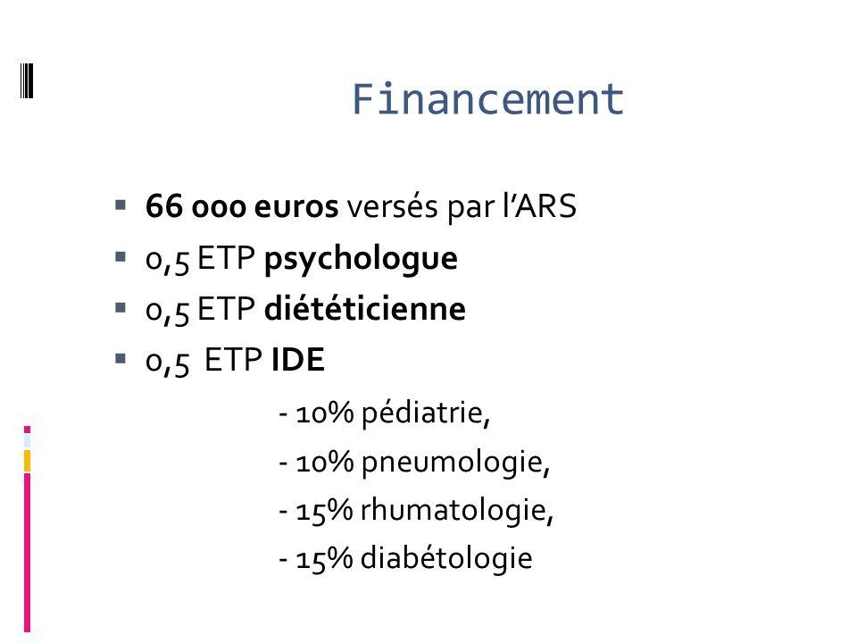 Financement  66 000 euros versés par l'ARS  0,5 ETP psychologue  0,5 ETP diététicienne  0,5 ETP IDE - 10% pédiatrie, - 10% pneumologie, - 15% rhumatologie, - 15% diabétologie