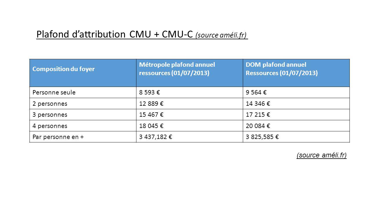 Composition du foyer Métropole plafond annuel ressources (01/07/2013) DOM plafond annuel Ressources (01/07/2013) Personne seule8 593 €9 564 € 2 person