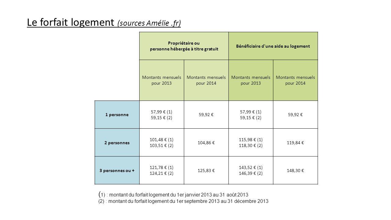 Le forfait logement (sources Amélie.fr) Propriétaire ou personne hébergée à titre gratuit Bénéficiaire d'une aide au logement Montants mensuels pour 2