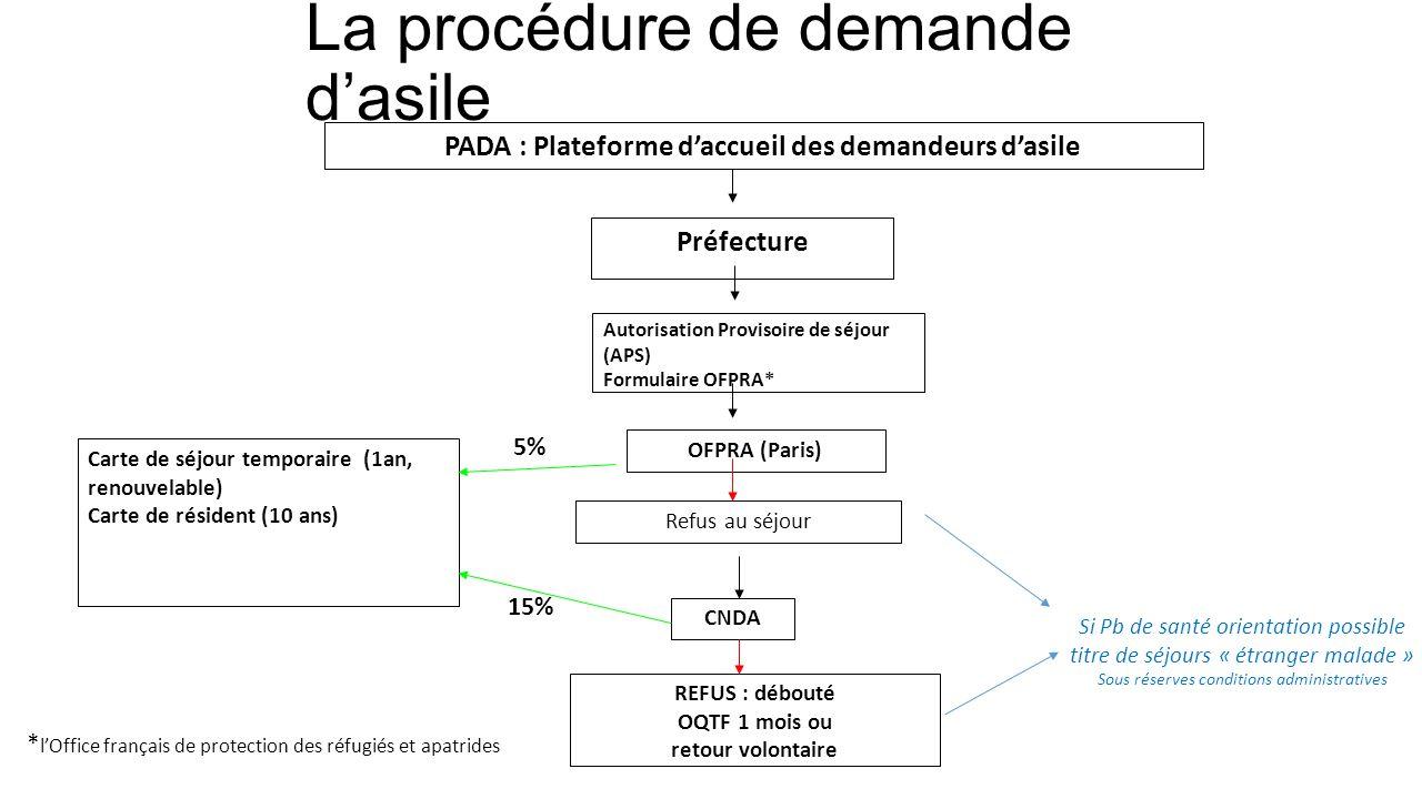 La procédure de demande d'asile * l'Office français de protection des réfugiés et apatrides Préfecture Autorisation Provisoire de séjour (APS) Formula