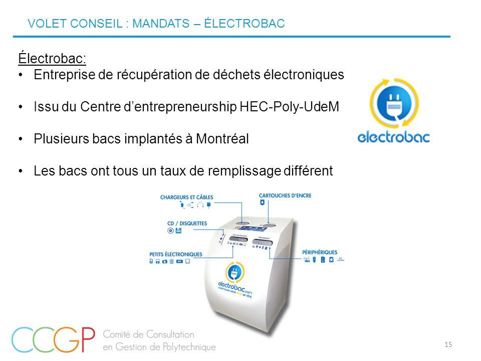 15 Électrobac: Entreprise de récupération de déchets électroniques Issu du Centre d'entrepreneurship HEC-Poly-UdeM Plusieurs bacs implantés à Montréal