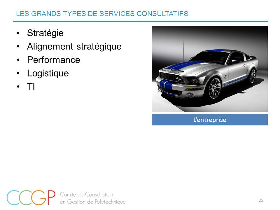 Stratégie Alignement stratégique Performance Logistique TI LES GRANDS TYPES DE SERVICES CONSULTATIFS L'entreprise 25
