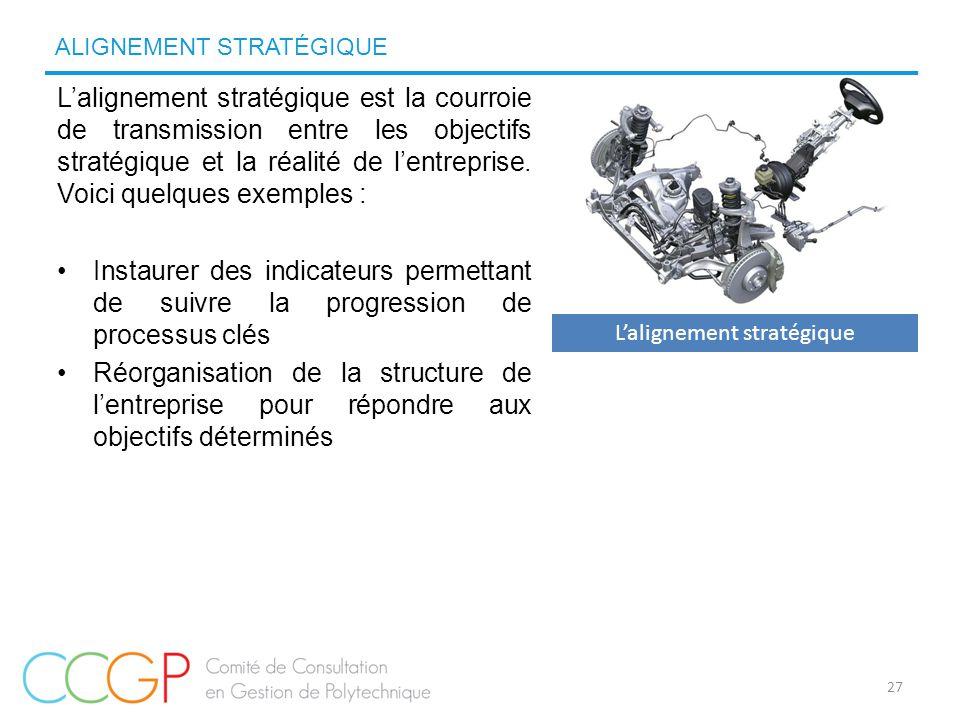 L'alignement stratégique est la courroie de transmission entre les objectifs stratégique et la réalité de l'entreprise. Voici quelques exemples : Inst