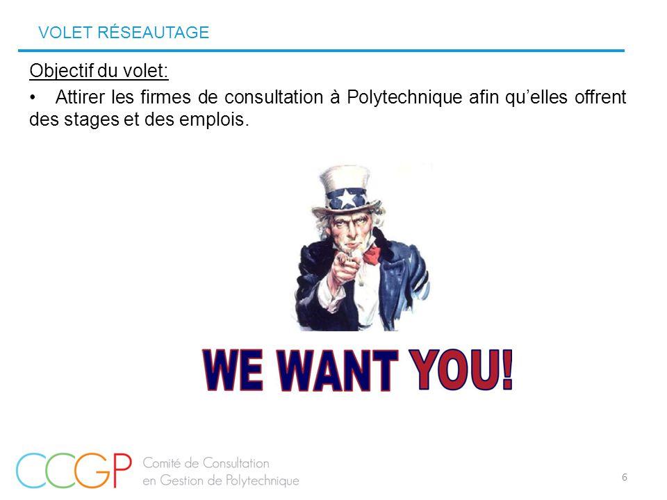 VOLET RÉSEAUTAGE 6 Objectif du volet: Attirer les firmes de consultation à Polytechnique afin qu'elles offrent des stages et des emplois.