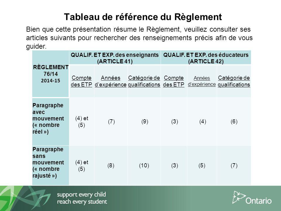 Tableau de référence du Règlement RÈGLEMENT 76/14 2014-15 QUALIF.