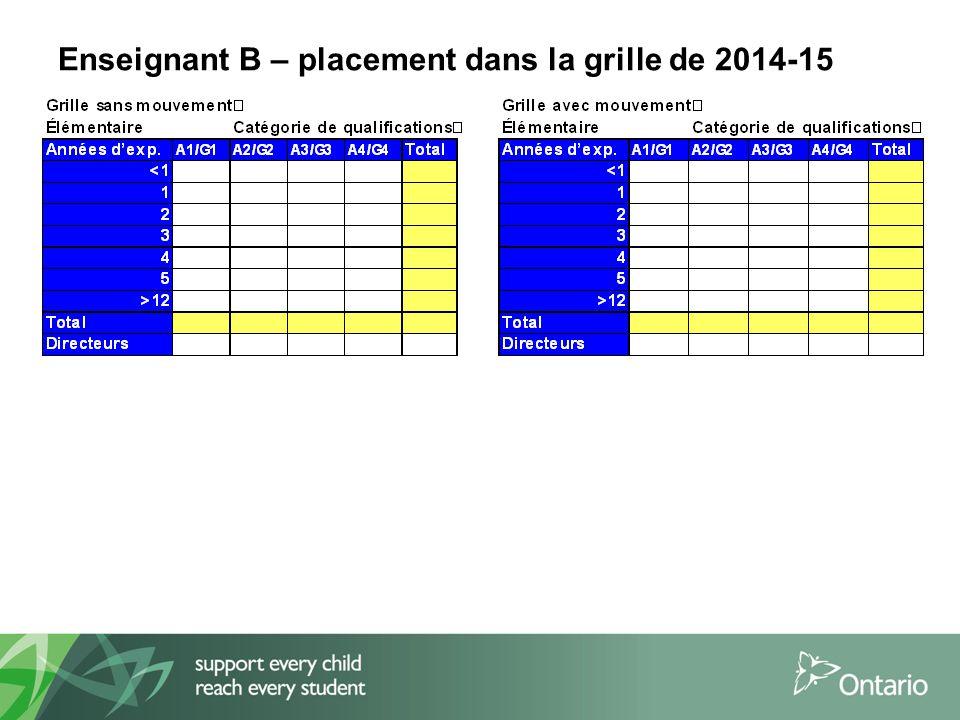 Enseignant B – placement dans la grille de 2014-15
