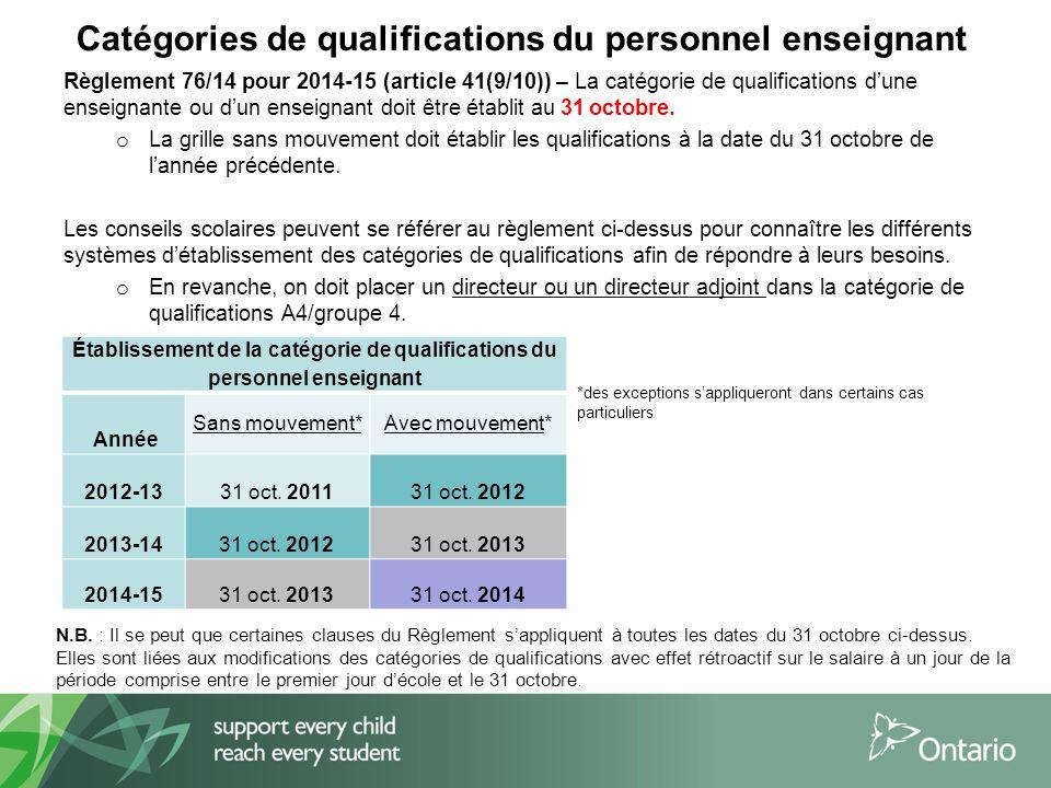 Catégories de qualifications du personnel enseignant Règlement 76/14 pour 2014-15 (article 41(9/10)) – La catégorie de qualifications d'une enseignante ou d'un enseignant doit être établit au 31 octobre.