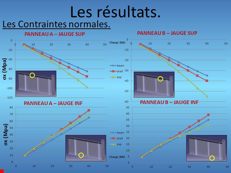 Les résultats. Les Contraintes normales. PANNEAU A – JAUGE SUP PANNEAU B – JAUGE SUP PANNEAU A – JAUGE INF PANNEAU B – JAUGE INF