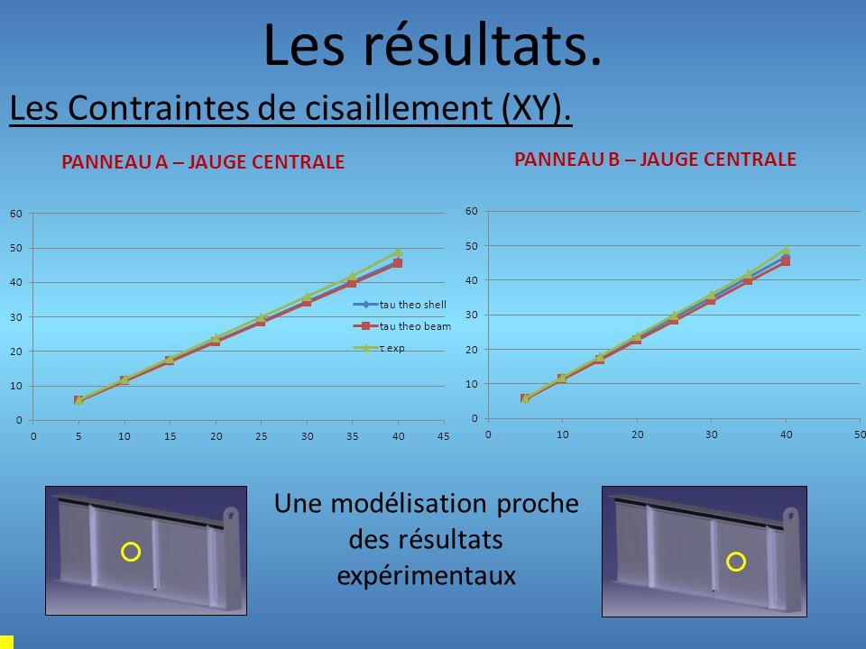 Les résultats. Les Contraintes de cisaillement (XY). PANNEAU A – JAUGE CENTRALE PANNEAU B – JAUGE CENTRALE Une modélisation proche des résultats expér