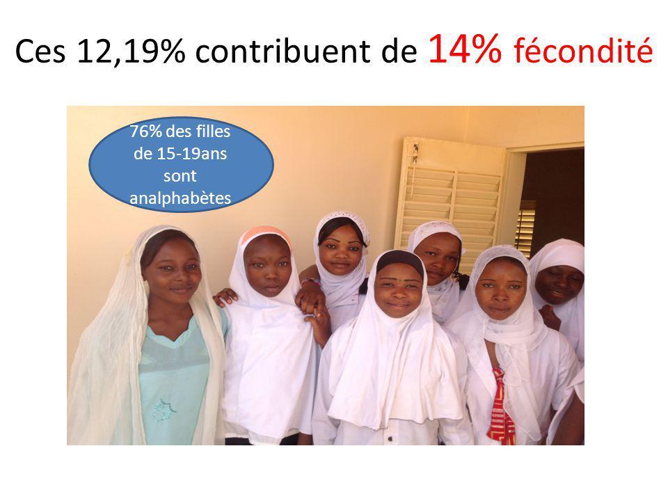 Ces 12,19% contribuent de 14% fécondité 76% des filles de 15-19ans sont analphabètes