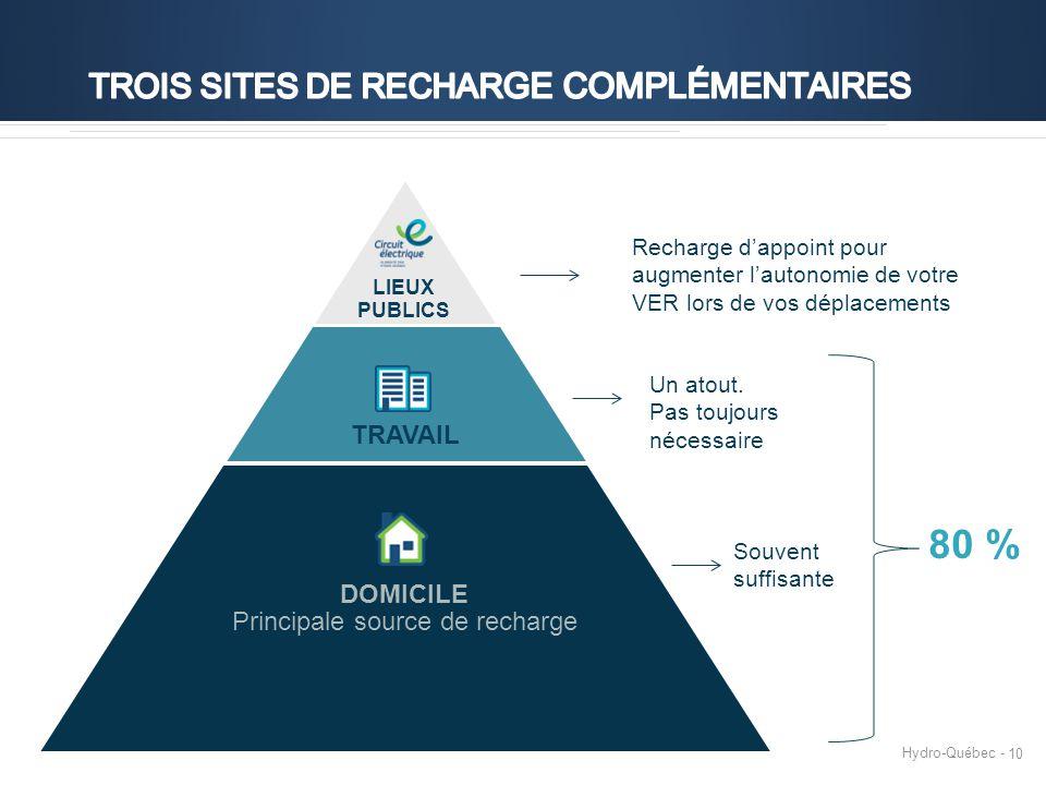 Hydro-Québec - 10 80 % LIEUX PUBLICS TRAVAIL DOMICILE Principale source de recharge Recharge d'appoint pour augmenter l'autonomie de votre VER lors de vos déplacements Un atout.
