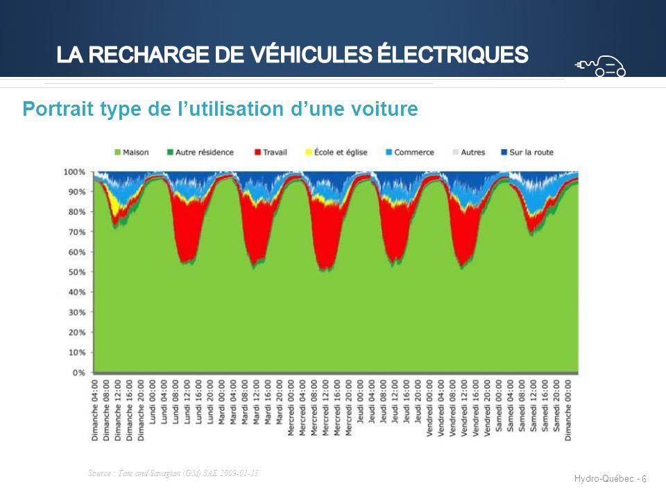 Hydro-Québec - 6 Portrait type de l'utilisation d'une voiture Source : Tate and Savagian (GM) SAE 2009-01-13