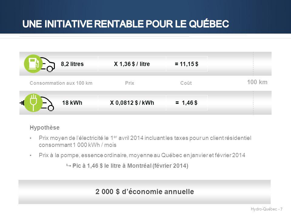 Hydro-Québec - 7 Hypothèse Prix moyen de l'électricité le 1 er avril 2014 incluant les taxes pour un client résidentiel consommant 1 000 kWh / mois Prix à la pompe, essence ordinaire, moyenne au Québec en janvier et février 2014  Pic à 1,46 $ le litre à Montréal (février 2014) 2 000 $ d'économie annuelle 18 kWhX 0,0812 $ / kWh= 1,46 $ 8,2 litresX 1,36 $ / litre= 11,15 $ 100 km Consommation aux 100 kmPrixCoût