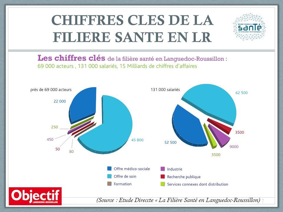 CHIFFRES CLES DE LA FILIERE SANTE EN LR (Source : Etude Direccte « La Filière Santé en Languedoc-Roussillon) 7