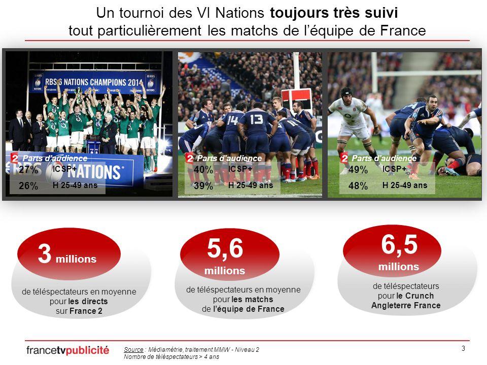 3 Un tournoi des VI Nations toujours très suivi tout particulièrement les matchs de l'équipe de France de téléspectateurs en moyenne pour les directs sur France 2 3 millions de téléspectateurs en moyenne pour les matchs de l'équipe de France Source : Médiamétrie, traitement MMW - Niveau 2 Nombre de téléspectateurs > 4 ans 5,6 millions de téléspectateurs pour le Crunch Angleterre France 6,5 millions 27% ICSP+ 26% H 25-49 ans Parts d'audience 49% ICSP+ 48% H 25-49 ans Parts d'audience 40% ICSP+ 39% H 25-49 ans Parts d'audience