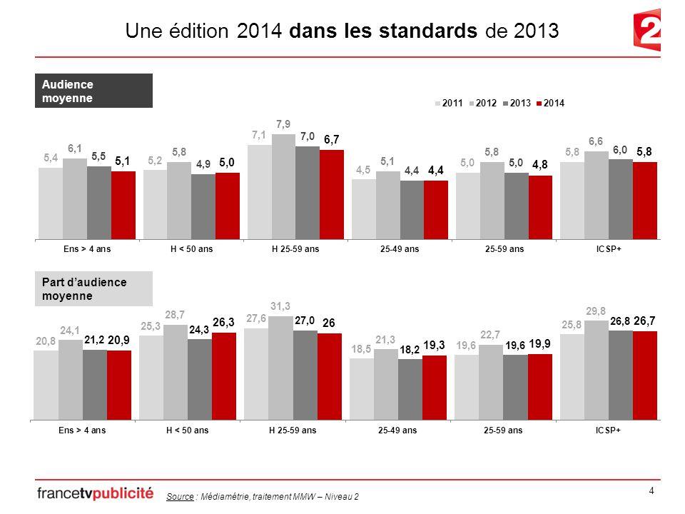 4 Une édition 2014 dans les standards de 2013 Audience moyenne Part d'audience moyenne Source : Médiamétrie, traitement MMW – Niveau 2