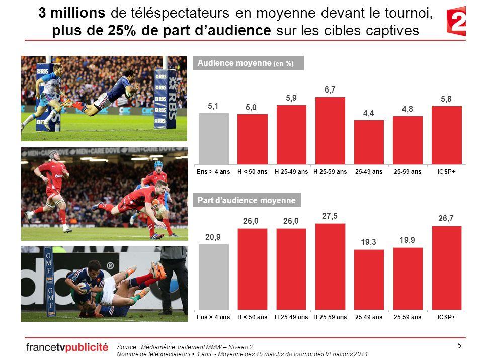 6 5,6 millions de téléspectateurs ont encouragé le XV de France, 40% de part d'audience sur les cibles captives Part d'audience moyenne Audience moyenne (en %) Source : Médiamétrie, traitement MMW – Niveau 2 Nombre de téléspectateurs > 4 ans - Moyenne des 5 matchs de l'équipe de France