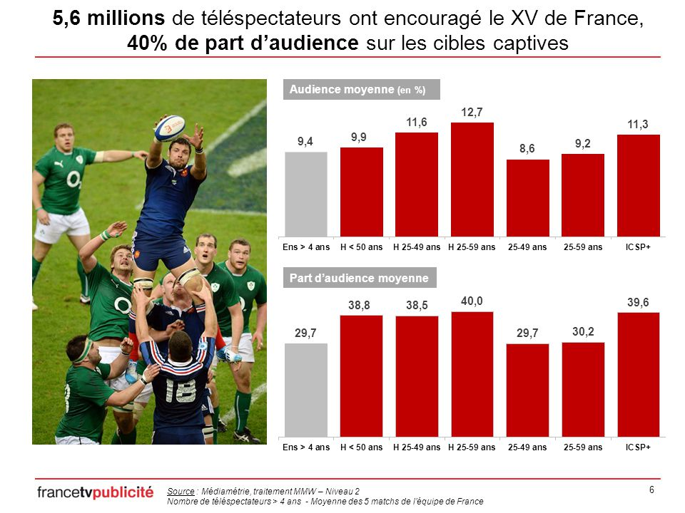 7 5,7 millions de téléspectateurs 21/2/14 à 21h  5,4 millions de téléspectateurs 9/2/14 à 16h 5,5 millions de téléspectateurs 15/3/14 à 18h  4,6 millions de téléspectateurs 8/3/14 à 18h 6,5 millions de téléspectateurs 1/2/14 à 18h  6,5 millions de téléspectateurs pour le match le plus regardé du tournoi : le Crunch France – Angleterre Source : Médiamétrie, traitement MMW – Niveau 2, Nombre de téléspectateurs > 4 ans France, 4 ème du Tournoi en 2012, 6 ème en 2013 & 4 ème en 2014.