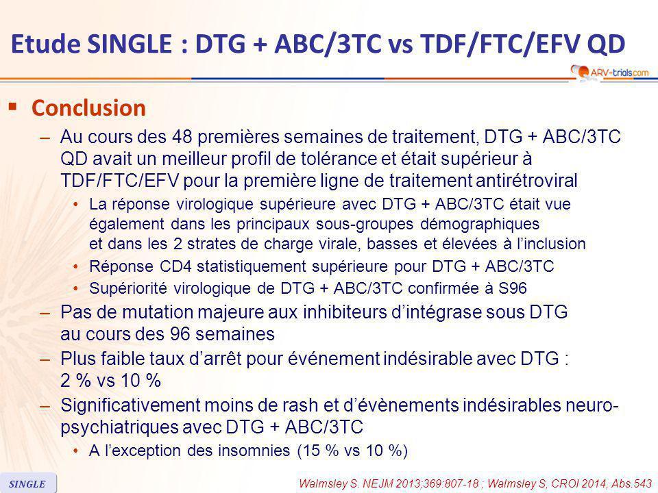  Conclusion –Au cours des 48 premières semaines de traitement, DTG + ABC/3TC QD avait un meilleur profil de tolérance et était supérieur à TDF/FTC/EFV pour la première ligne de traitement antirétroviral La réponse virologique supérieure avec DTG + ABC/3TC était vue également dans les principaux sous-groupes démographiques et dans les 2 strates de charge virale, basses et élevées à l'inclusion Réponse CD4 statistiquement supérieure pour DTG + ABC/3TC Supériorité virologique de DTG + ABC/3TC confirmée à S96 –Pas de mutation majeure aux inhibiteurs d'intégrase sous DTG au cours des 96 semaines –Plus faible taux d'arrêt pour événement indésirable avec DTG : 2 % vs 10 % –Significativement moins de rash et d'évènements indésirables neuro- psychiatriques avec DTG + ABC/3TC A l'exception des insomnies (15 % vs 10 %) Walmsley S.