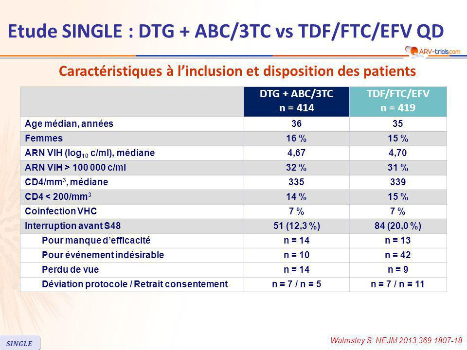 DTG + ABC/3TC n = 414 TDF/FTC/EFV n = 419 Age médian, années3635 Femmes16 %15 % ARN VIH (log 10 c/ml), médiane4,674,70 ARN VIH > 100 000 c/ml32 %31 % CD4/mm 3, médiane335339 CD4 < 200/mm 3 14 %15 % Coinfection VHC7 % Interruption avant S4851 (12,3 %)84 (20,0 %) Pour manque d'efficacitén = 14n = 13 Pour événement indésirablen = 10n = 42 Perdu de vuen = 14n = 9 Déviation protocole / Retrait consentementn = 7 / n = 5n = 7 / n = 11 Caractéristiques à l'inclusion et disposition des patients Walmsley S.