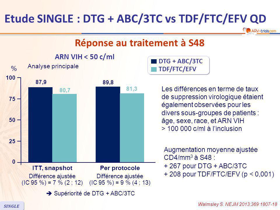 Réponse au traitement à S48 Augmentation moyenne ajustée CD4/mm 3 à S48 : + 267 pour DTG + ABC/3TC + 208 pour TDF/FTC/EFV (p < 0,001) ARN VIH < 50 c/ml Les différences en terme de taux de suppression virologique étaient également observées pour les divers sous-groupes de patients : âge, sexe, race, et ARN VIH > 100 000 c/ml à l'inclusion 25 50 100 75 87,9 80,7 Différence ajustée (IC 95 %) = 7 % (2 ; 12) 89,8 81,3 Différence ajustée (IC 95 %) = 9 % (4 ; 13) ITT, snapshotPer protocole DTG + ABC/3TC TDF/FTC/EFV Analyse principale % 0  Supériorité de DTG + ABC/3TC Walmsley S.