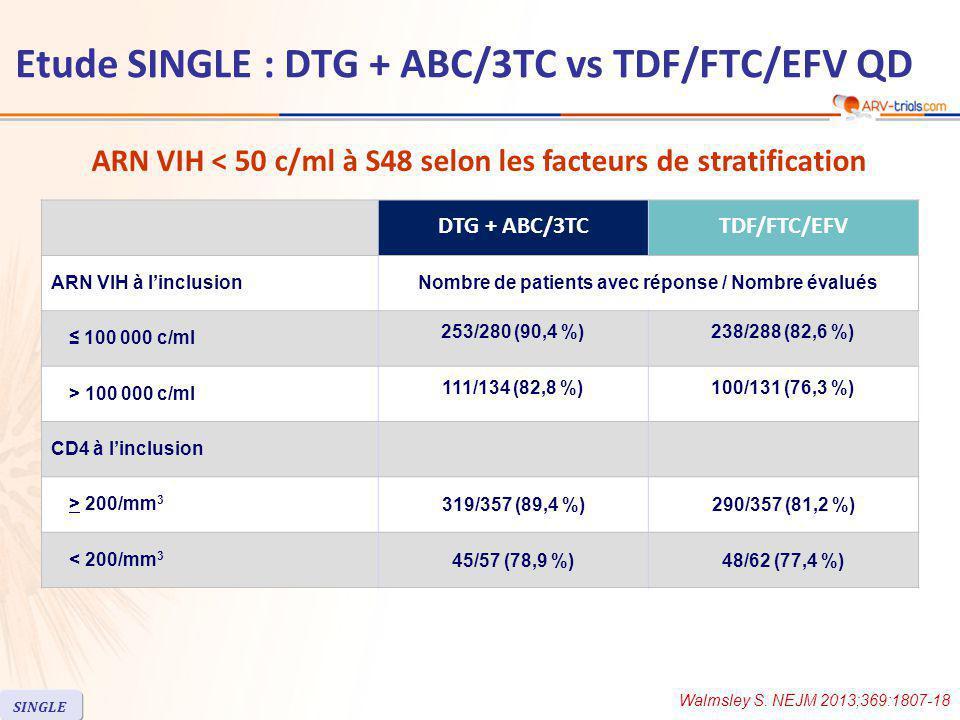 ARN VIH < 50 c/ml à S48 selon les facteurs de stratification Walmsley S.
