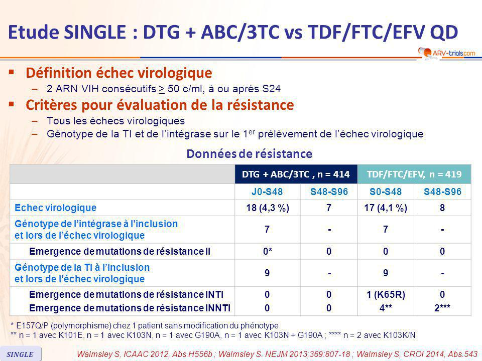  Définition échec virologique –2 ARN VIH consécutifs > 50 c/ml, à ou après S24  Critères pour évaluation de la résistance –Tous les échecs virologiques –Génotype de la TI et de l'intégrase sur le 1 er prélèvement de l'échec virologique DTG + ABC/3TC, n = 414TDF/FTC/EFV, n = 419 J0-S48S48-S96S0-S48S48-S96 Echec virologique18 (4,3 %)717 (4,1 %)8 Génotype de l'intégrase à l'inclusion et lors de l'échec virologique 7-7- Emergence de mutations de résistance II0*000 Génotype de la TI à l'inclusion et lors de l'échec virologique 9-9- Emergence de mutations de résistance INTI Emergence de mutations de résistance INNTI 0000 0000 1 (K65R) 4** 0 2*** * E157Q/P (polymorphisme) chez 1 patient sans modification du phénotype ** n = 1 avec K101E, n = 1 avec K103N, n = 1 avec G190A, n = 1 avec K103N + G190A ; **** n = 2 avec K103K/N Données de résistance Walmsley S, ICAAC 2012, Abs.H556b ; Walmsley S.
