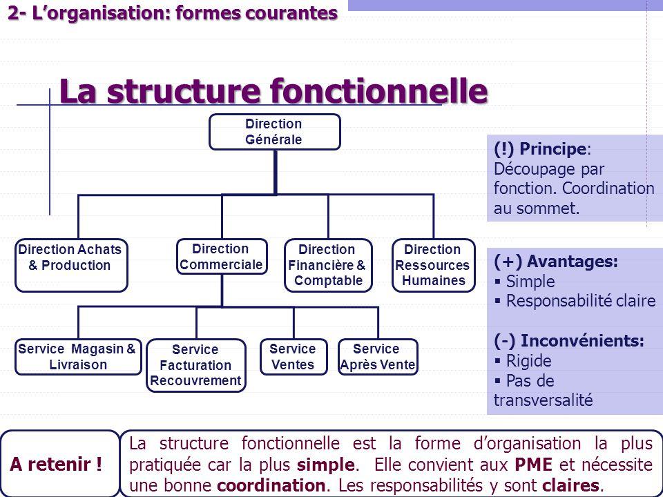 16 2- L'organisation: formes courantes Direction Générale Direction Achats & Production Direction Commerciale Direction Financière & Comptable Directi