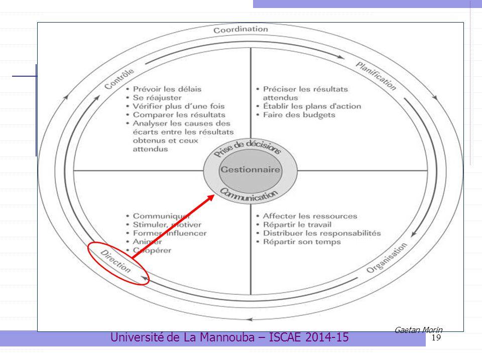 19 3- La direction Gaetan Morin Université de La Mannouba – ISCAE 2014-15