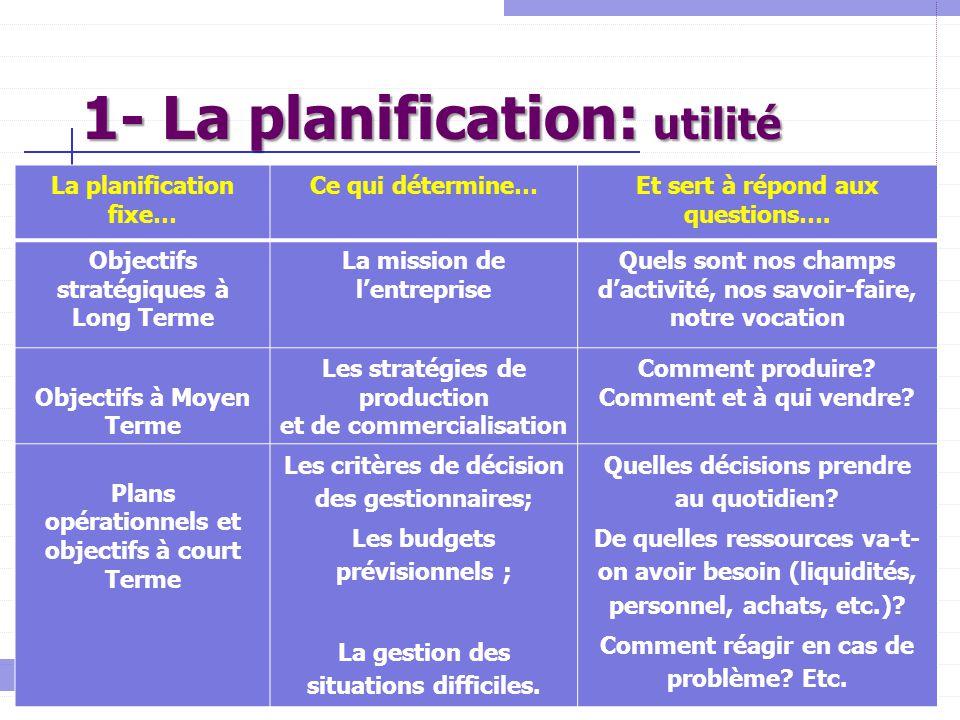 1- La planification: utilité La planification fixe… Ce qui détermine…Et sert à répond aux questions…. Objectifs stratégiques à Long Terme La mission d
