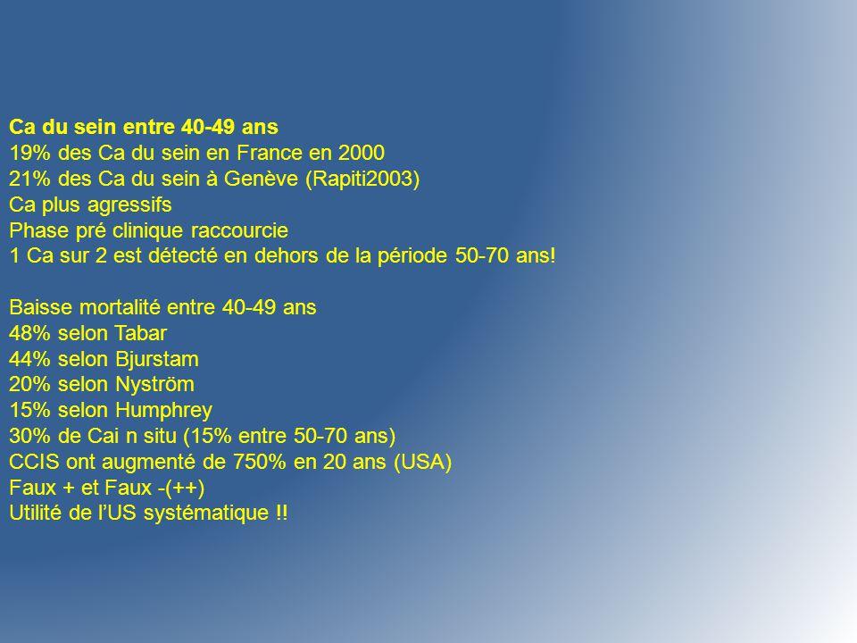 Ca du sein entre 40-49 ans 19% des Ca du sein en France en 2000 21% des Ca du sein à Genève (Rapiti2003) Ca plus agressifs Phase pré clinique raccourc