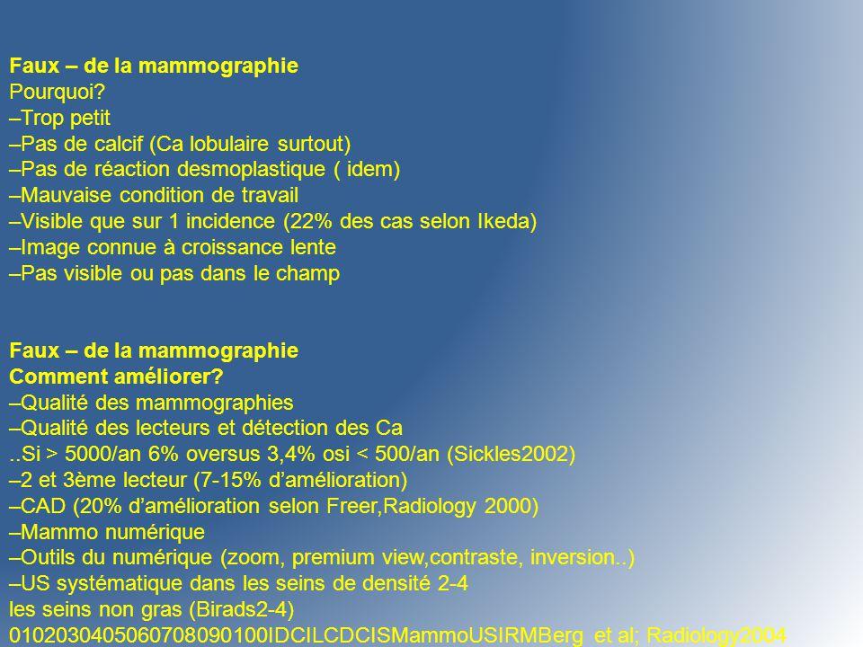 Faux – de la mammographie Pourquoi? –Trop petit –Pas de calcif (Ca lobulaire surtout) –Pas de réaction desmoplastique ( idem) –Mauvaise condition de t