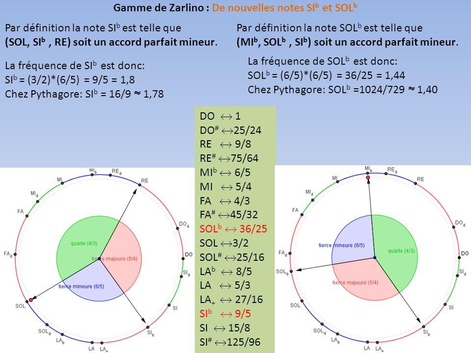 Par définition la note SI b est telle que (SOL, SI b, RE) soit un accord parfait mineur.