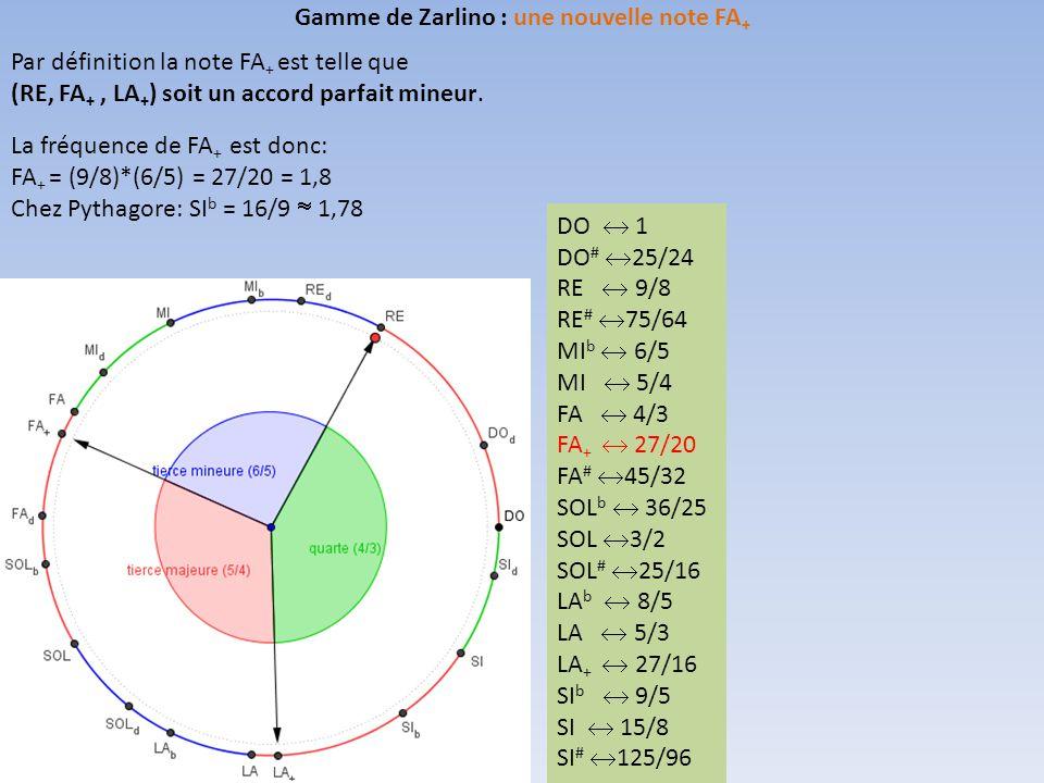 Par définition la note FA + est telle que (RE, FA +, LA + ) soit un accord parfait mineur.